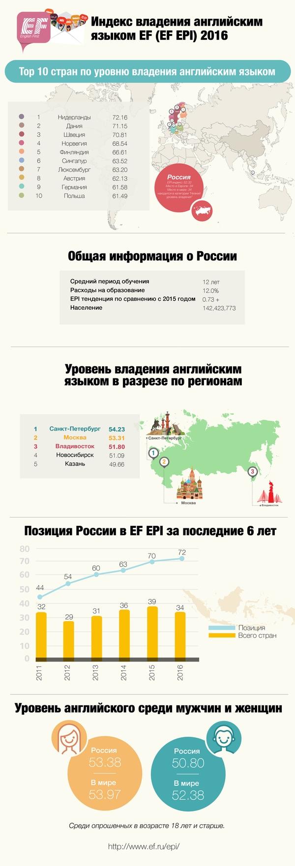 какое место в мире занимает русский язык